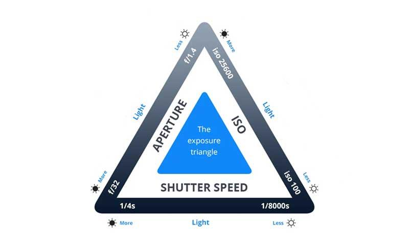 عکس شاخص مقاله مثلث نوردهی در عکاسی